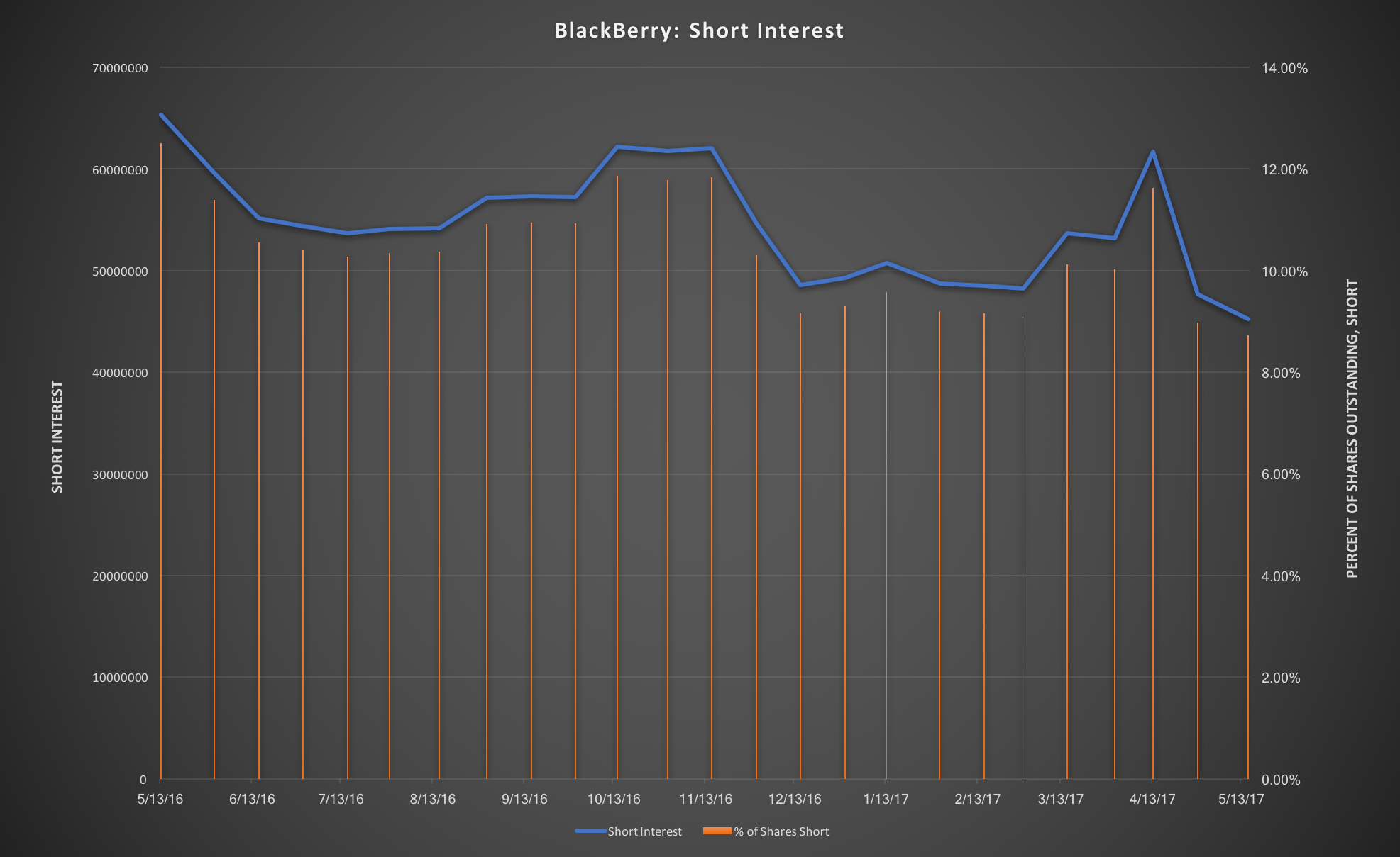 BlackBerry Limited (NASDAQ:BBRY) Valuation According To Analysts