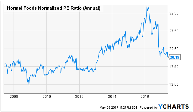 Shares that proliferate your speculations :Hormel Foods Corporation (HRL)