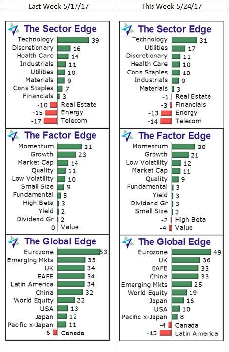 Weekly Edge: ETF Relative Strength Signals Investors' Economic View