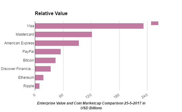 bitcoin value comparison