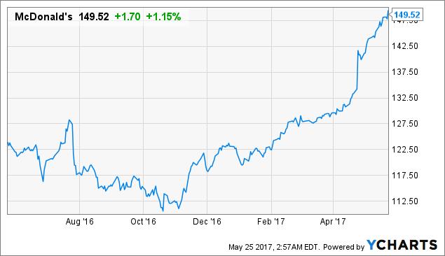 Palisade Asset Management Decreased By $510015 Its Mcdonalds (MCD) Position, KALOBIOS PHARMACEUTICALS