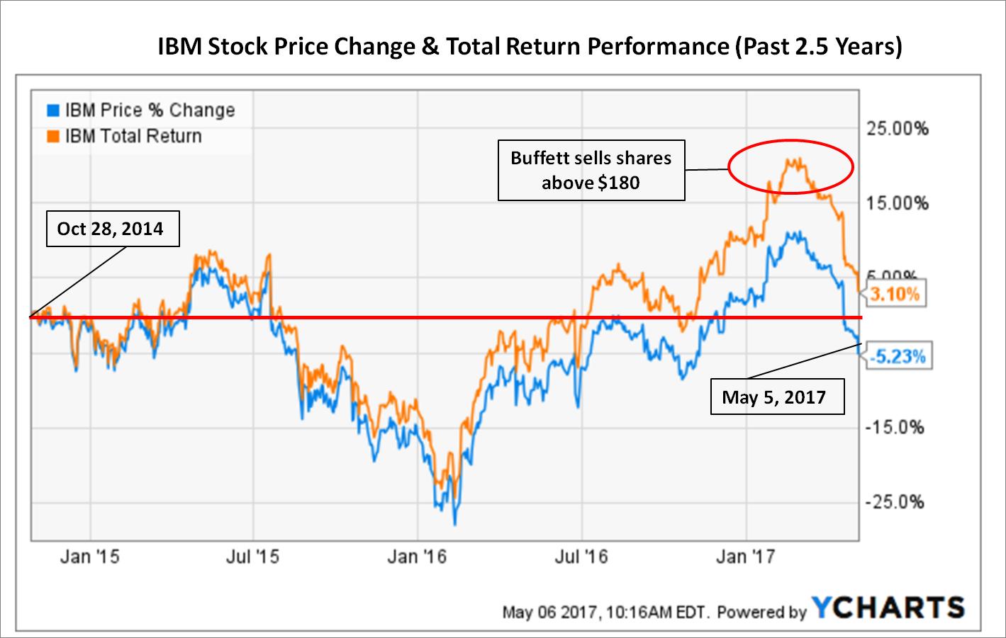 IBM Continues Its Downward Growth Trajectory As Warren Buffett Trims
