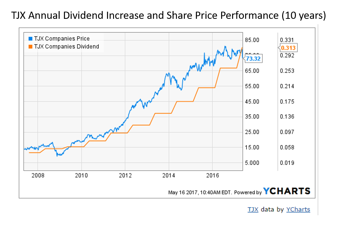 Tjx Stock Quote Buy Tjx Companies At A Discount Price  Tjx Companies Incnyse