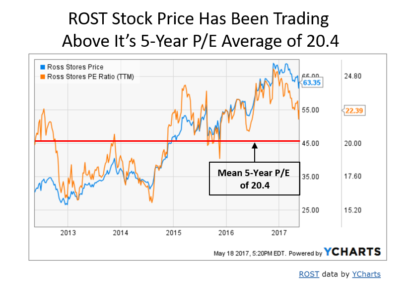 Ross Stores Inc (NASDAQ:ROST) Technical and Valuation Says it All