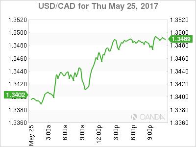 usdcad Canadian dollar graph, May 25, 2017