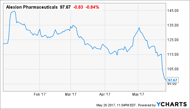 Alexion Share Prices Should Not Be This Low