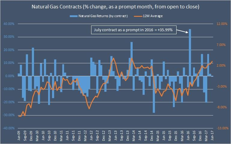 Natural Gas Price Seasonality In June What To Expect From The July