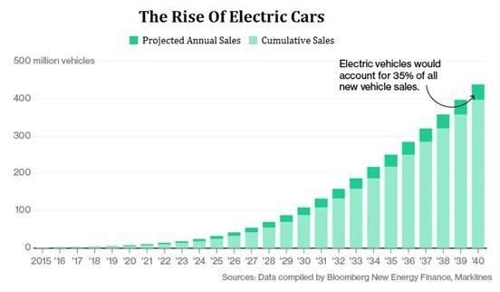 Statistics Of Electric Hybrid And Regular Cars