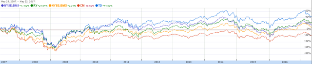 Big 5 Canadian banks 10 year performance (dividends excluded)