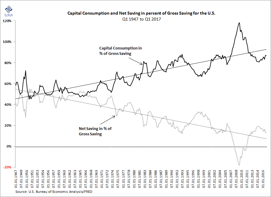 capital formation and productivity growth in