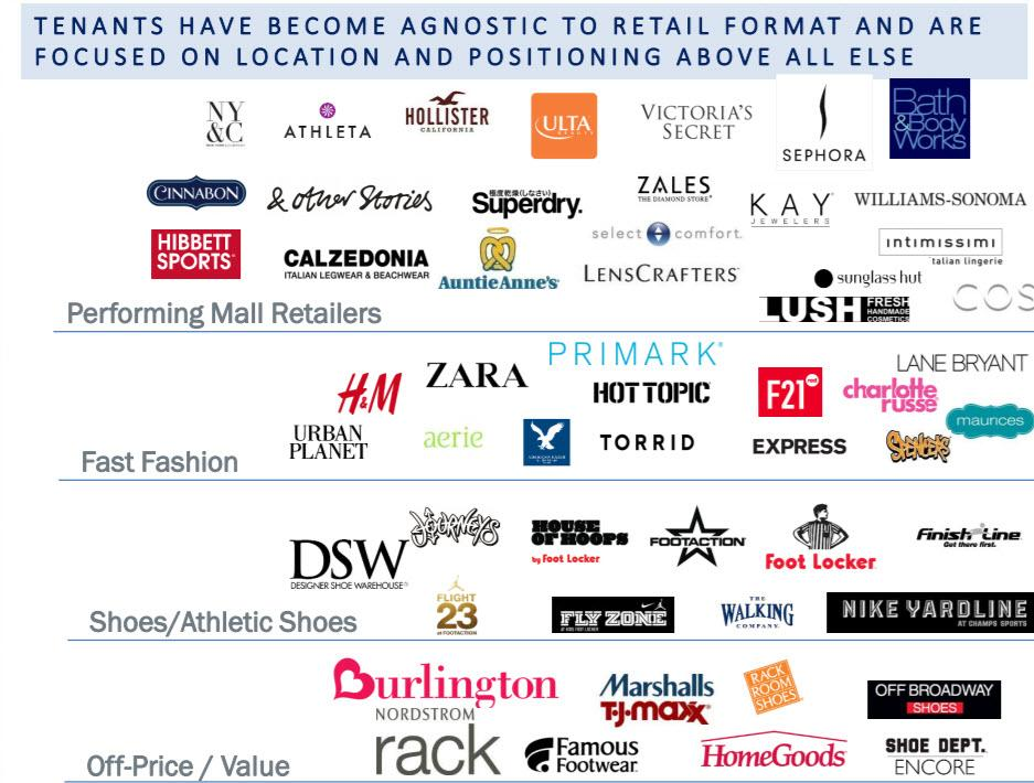Preit Is Also Seeing An Increase In First To Portfolio Retailers Joining The Tenant Roster Including Century 21 Which Opened Its And Only