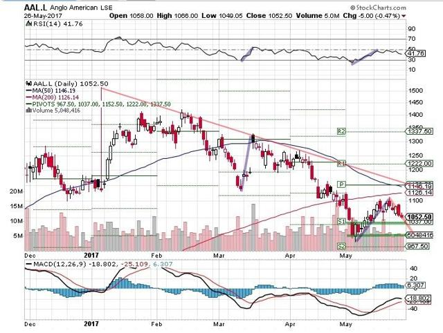 Anglo plat short term
