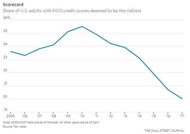 The percentage of Americans with the riskiest credit scores has dropped from 25.5% in 2010 to 20% in 2017.