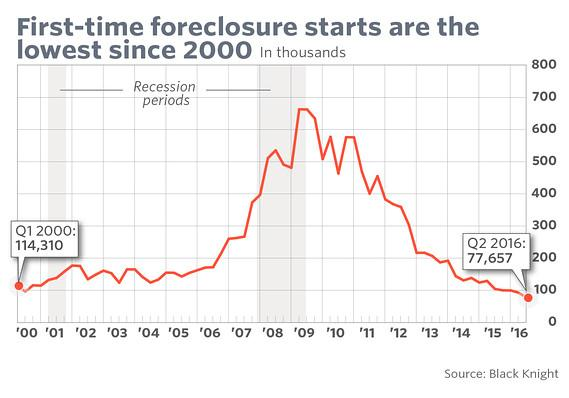 Millions of Americans foreclosed on their homes from 2007 to 2012.