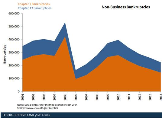 Bankruptcy filings peaked in 2009-2010.