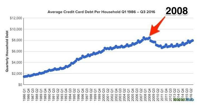 Average credit card debt per household peaked in 2007 and is reaching those heights again.