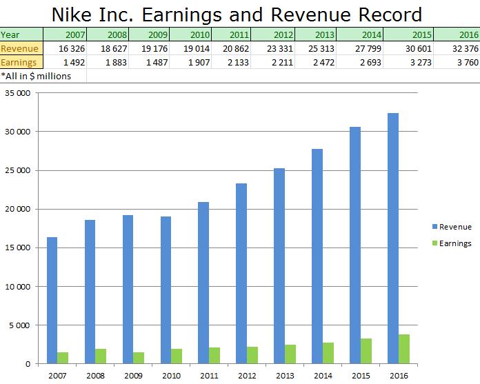 nike earnings