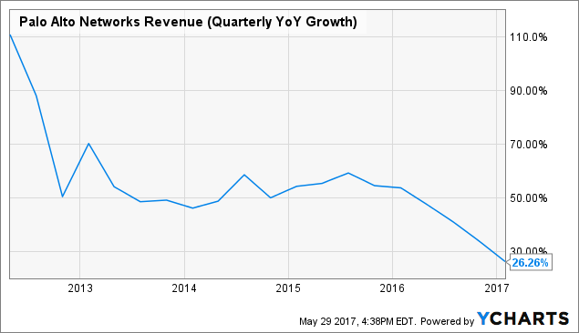 Palo Alto Networks Inc (PANW) Position Increased by Scout Investments Inc