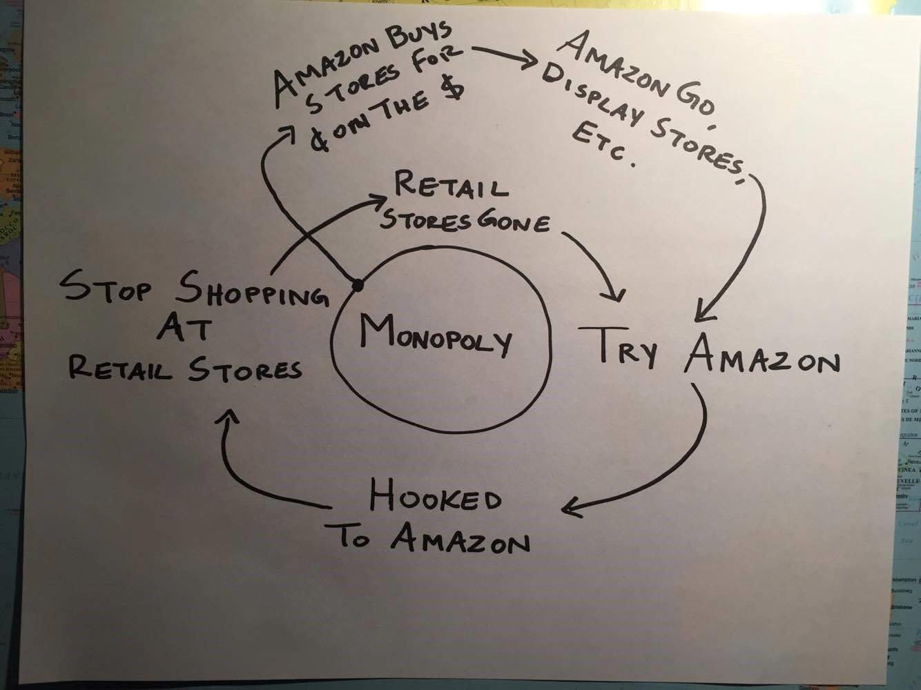 The Retail Flywheel Why Amazon Really Is Just Getting Started
