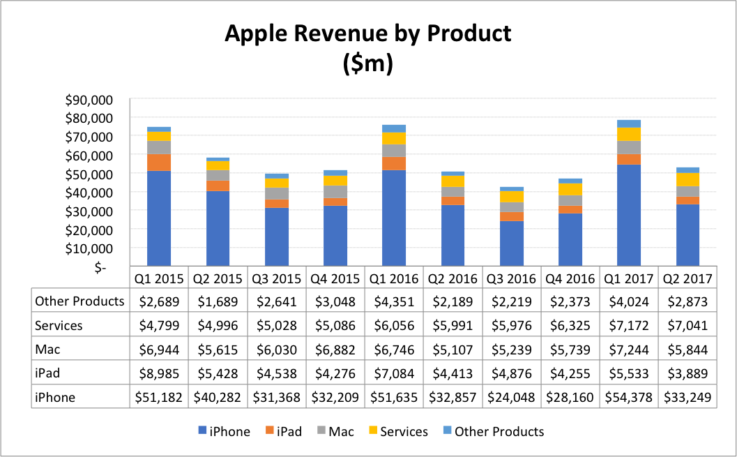 from a unitvolume perspective apple continues to face declining sales on its mobile products the iphone unexpected and ipad expected shipments were
