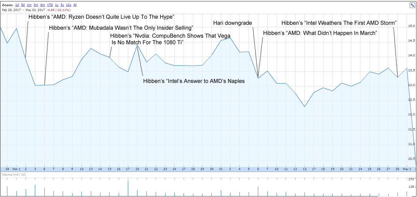 Here S A Chart Showing The Stock Price History Since Before Toshiya Hari Downgrade Of Amd On April 6