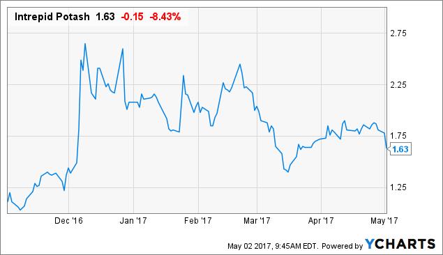 Intrepid Potash Now Selling Water Intrepid Potash Inc NYSE New Ipi Quote