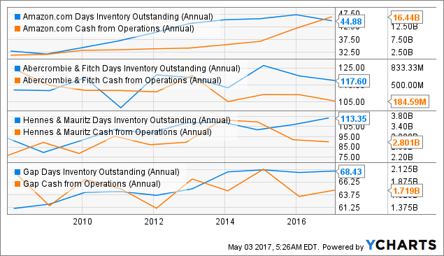 AMZN Days Inventory Outstanding (Annual) Chart
