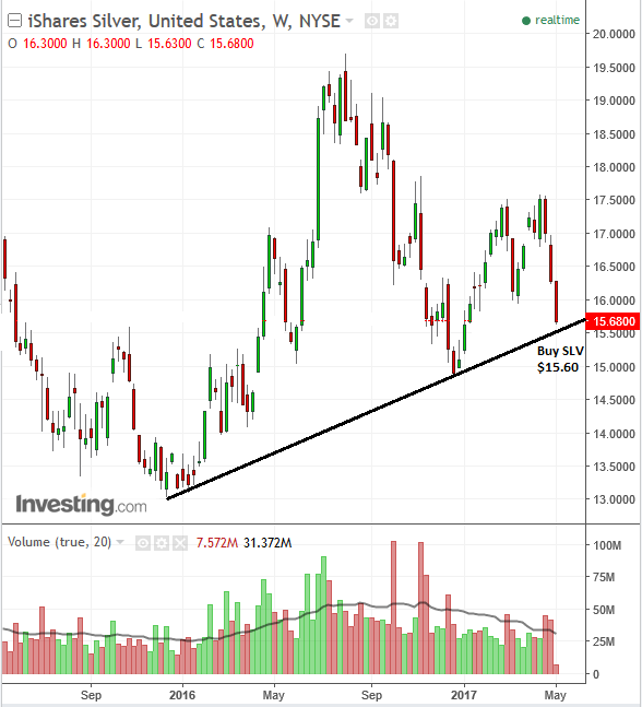 Commodity silver chart nears major investor support level