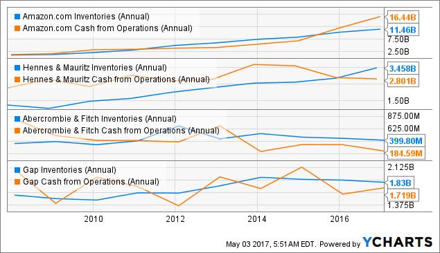 AMZN Inventories (Annual) Chart