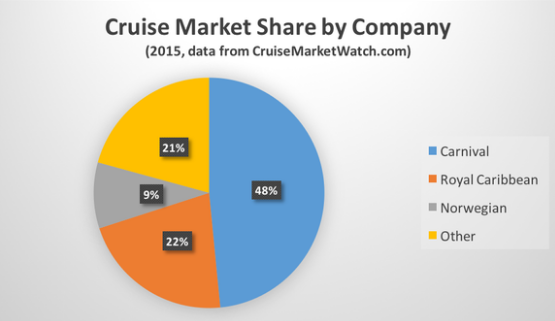 cruise marketing strategies of carnival cruise Carnival cruise line is the largest global operator of cruise ships could face a decline in revenue due to an increase in fuel marketing objectives and strategies.