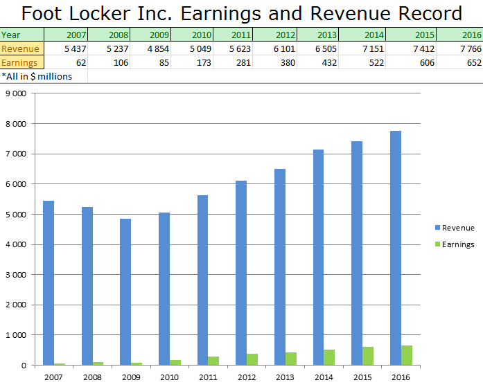 Foot Locker Inc (NYSE:FL) 2016 Q4 Sentiment Report