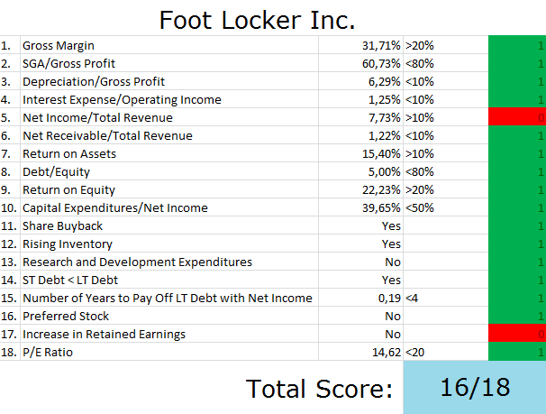 Robert W. Baird Lowers Foot Locker, Inc. (FL) Price Target to $77.00