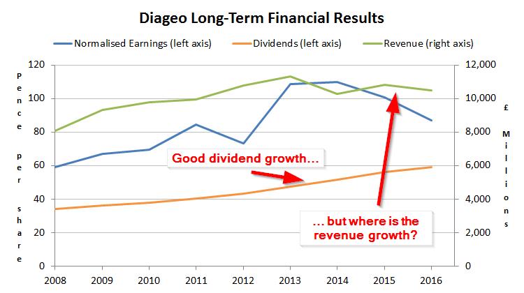 diageo plc dividend