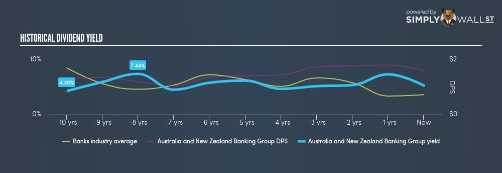 ANZ Banking Group's 5.5% Dividend Yield