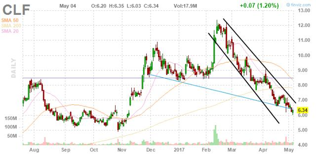 Cliffs Natural Resources: CEO Vs. Analyst
