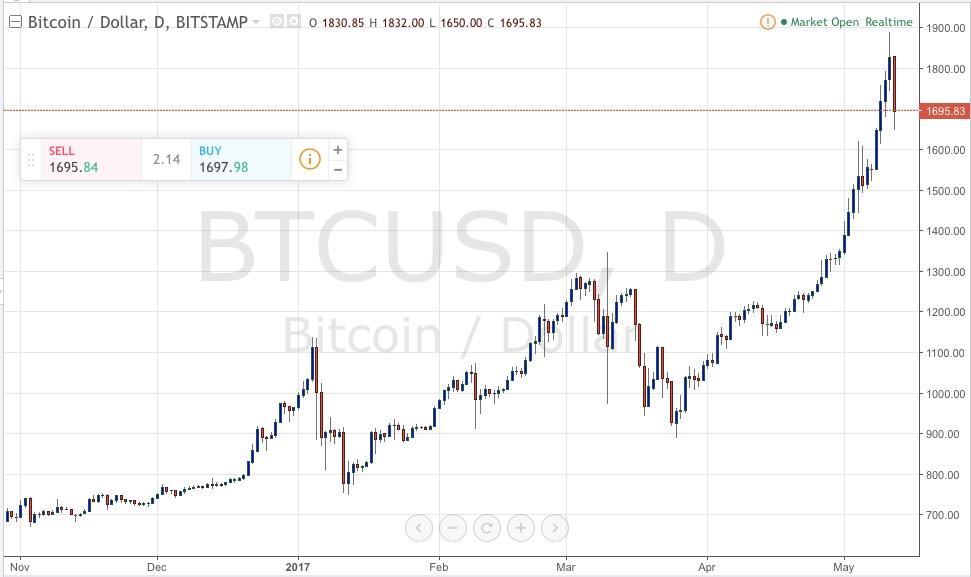 Bitcoin Vs 1400 Etfs Correlation Litecoin Stock History