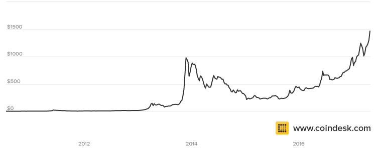 Many People Have Been Deterred From Investing Or Purchasing Bitcoin At These Levels Because Of How Much The Prices Has Appreciated So Far This Is Akin To