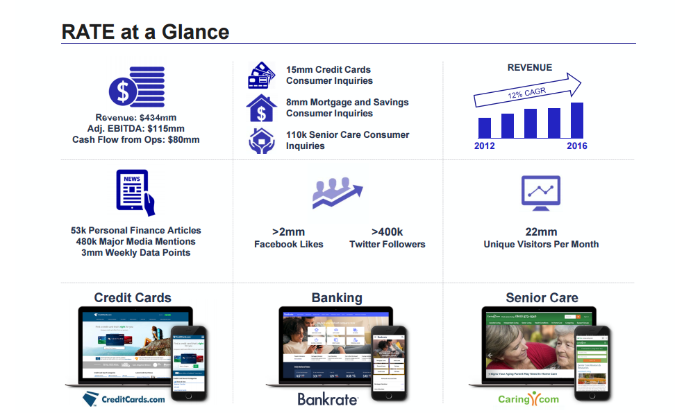 Bankrate Is A Collection Of 3 Websites Focused On The Banking Credit Card Senior And Personal Finance Niches