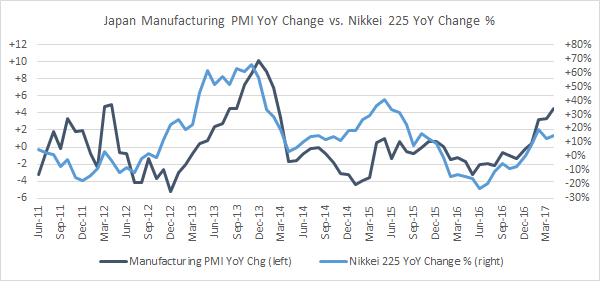 Japan Manufacturing PMI YoY vs. Nikkei 225 YoY