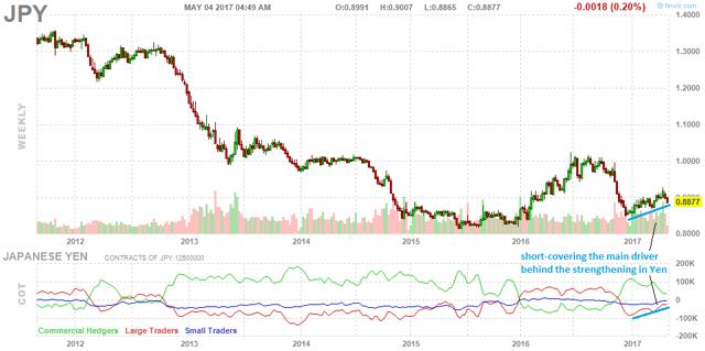 Yen Futures vs. Spec Positioning