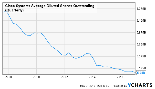 CSCO Average Diluted Shares Outstanding (Quarterly) Chart