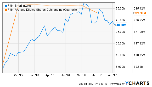 Fitbit Inc (FIT) Sees Large Growth in Short Interest