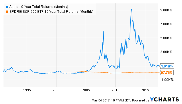 AAPL 10 Year Total Returns (Monthly) Chart