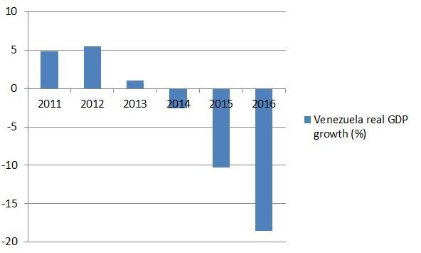 Venezuela real GDP