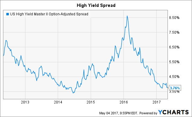 United States 10-Year Bond Yield Streaming Chart