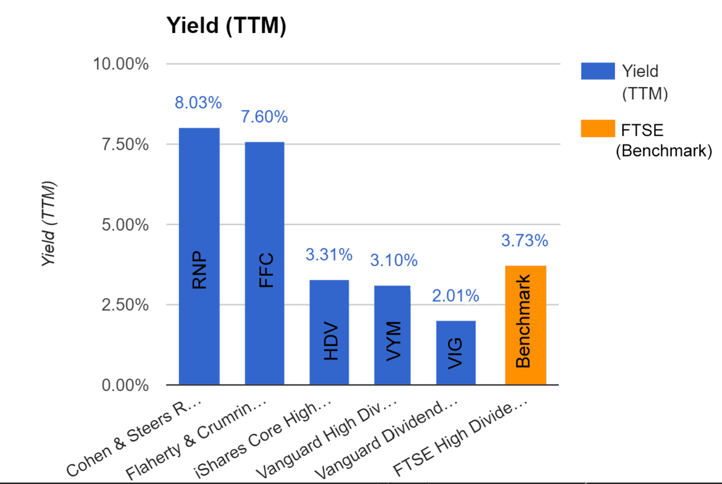 Top Dividend Funds That You Can Live Off Of
