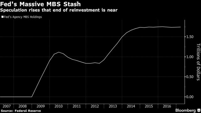 Картинки по запросу MBS federal reserve 2017