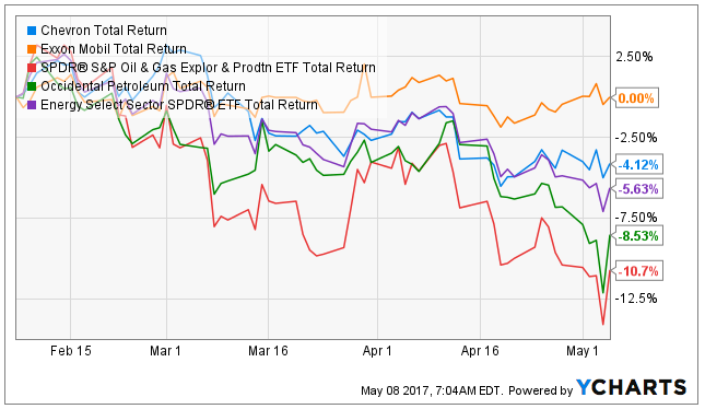 Analyst Projections in Review for Exxon Mobil Corporation (NYSE:XOM)