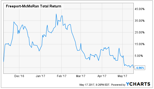 Freeport-McMoRan Target of Unusually Large Options Trading (FCX)