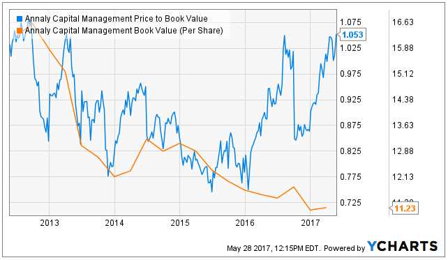 Bank of Montreal Can Boosts Stake in Annaly Capital Management, Inc. (NLY)